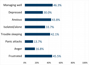 Managing well 46.3%, Depressed 30.0%, Anxious 43.8%, Isolated / alone 33.7%, Trouble sleeping 42.1%, Panic attacks 13.7%, Anger 16.8%, Frustrated 45.5%